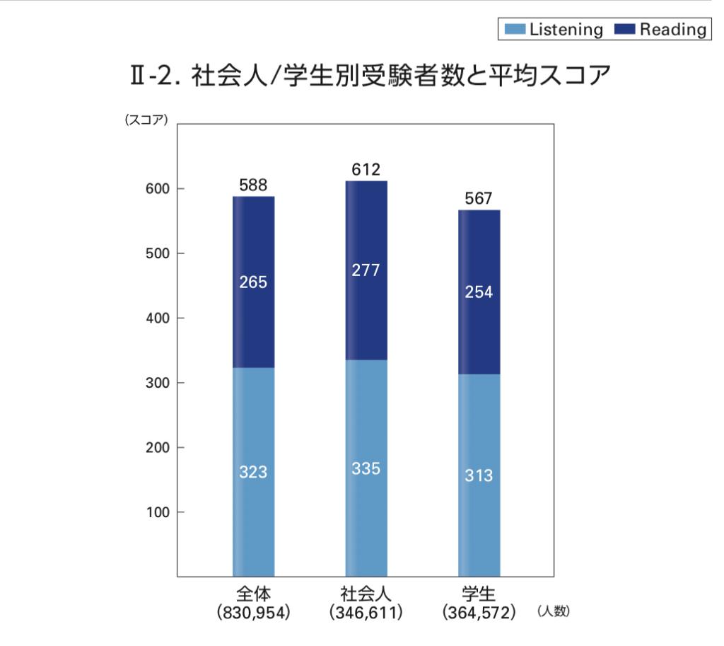 大学生 TOEIC 平均スコア