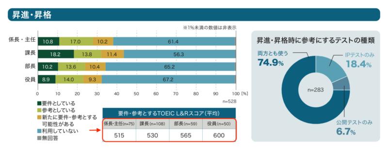 社会人の昇進・昇給でTOEIC800点は評価される?【かなり良い評価をもらえる】